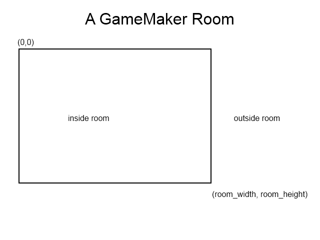 gamemaker position and motion tutorial